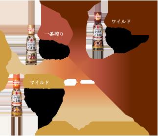 かけ旨ごま油3種類の比較グラフ