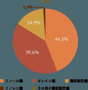 ごま油の成分グラフ